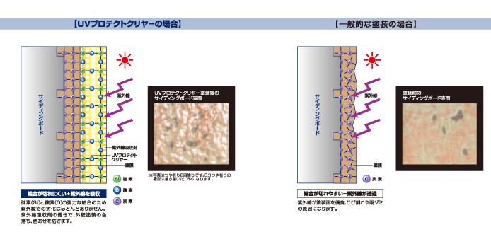UVプロテクトクリヤー/一般塗装 比較