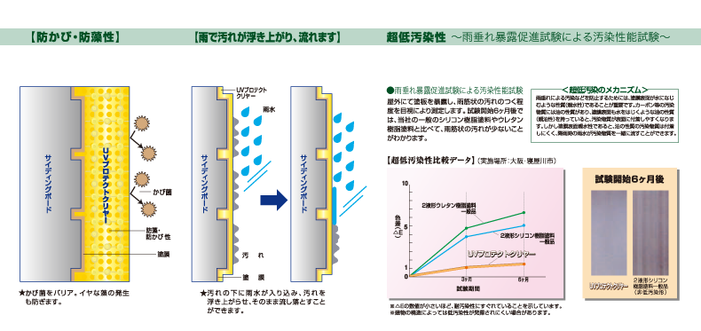 UVプロテクトクリヤー:低汚染性