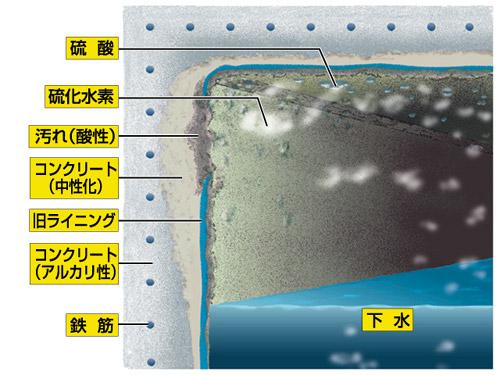 スワエール/下水システム