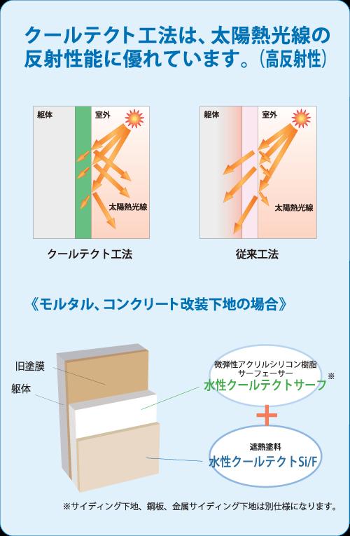 外壁用遮熱塗装工法/クールテクト工法/太陽光線の反射性能に優れています。(高反射性)