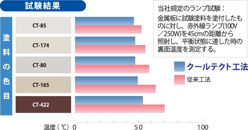 外壁用遮熱塗装工法/クールテクト工法/色別の遮熱性能比較