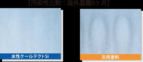 外壁用遮熱塗装工法/クールテクト工法/汚染性比較:屋外暴露6ヶ月