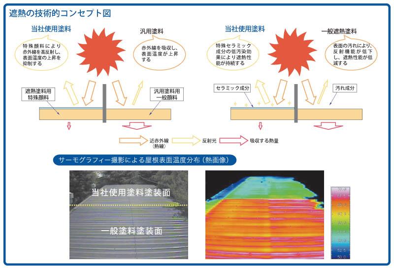 遮熱の技術的コンセプト