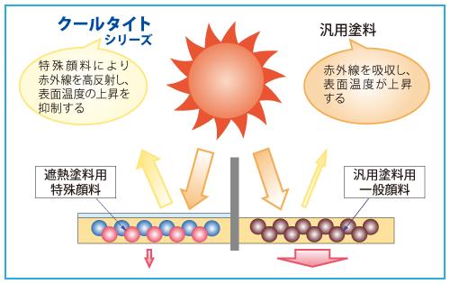 特殊顔料により近赤外線(熱線)領域の波長の光線を反射し、吸収する熱量を減少させます。