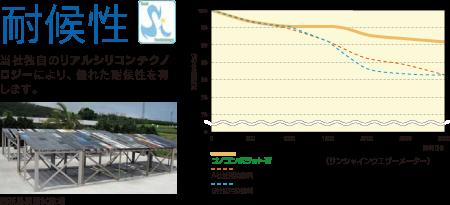 ナノコンポジットW 6つの機能 耐候性