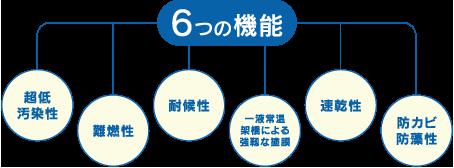 ナノコンポジットW 6つの機能