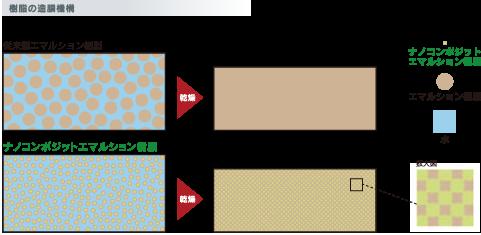 ナノコンポジットW 樹脂の造膜機構