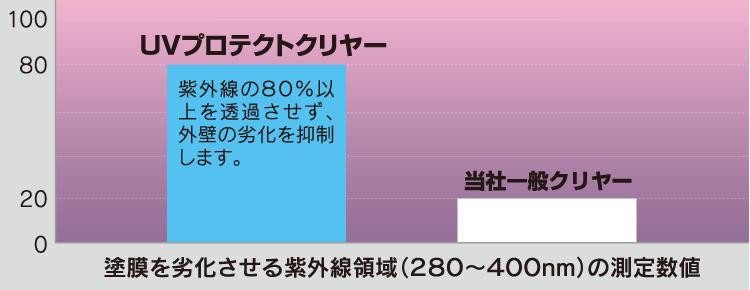UVプロテクトクリヤーと一般クリヤーの紫外線抑制率比較