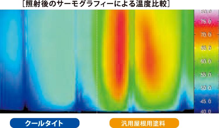 クールタイト/照射後のサーモグラフィーによる温度比較