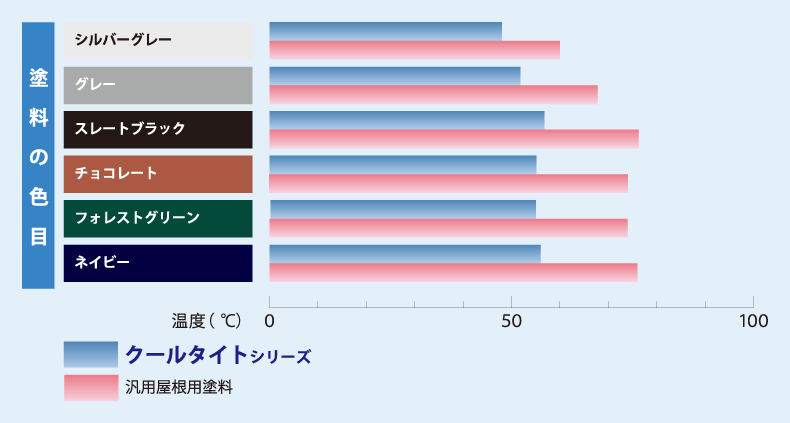 クールタイト/色相別の遮熱性能比較