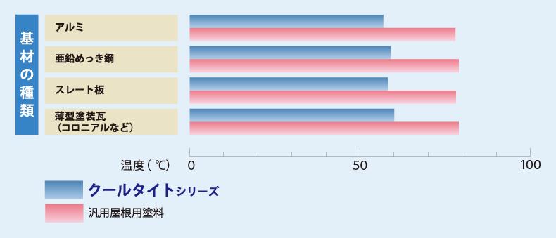 クールタイト/基材別の遮熱性能比較