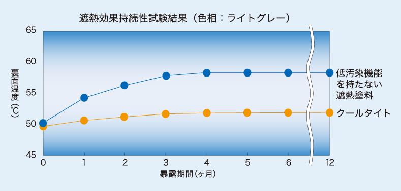 クールタイト/遮熱効果持続性の比較