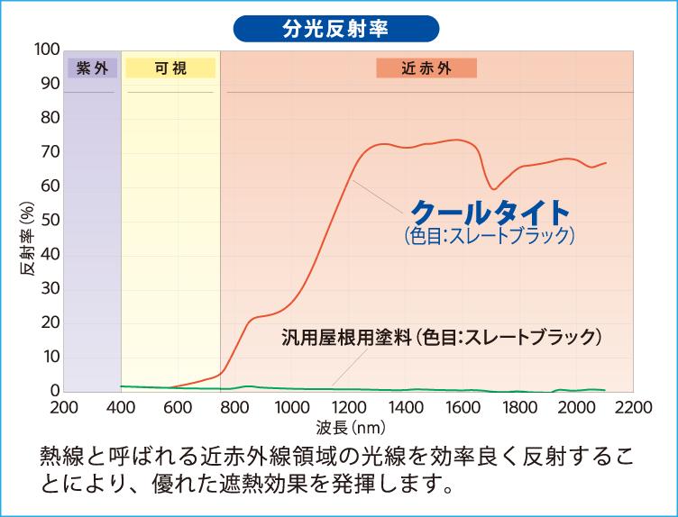 クールタイト/分光反射率