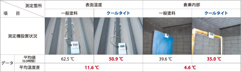クールタイト/危険物倉庫を利用した屋外遮熱試験