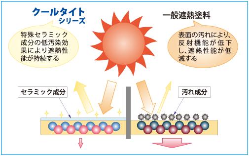 クールタイト/特殊セラミック成分の低汚染効果により遮熱性能が持続する