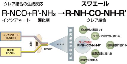 スワエール/スワエール協会/ウレア結合の生成反応